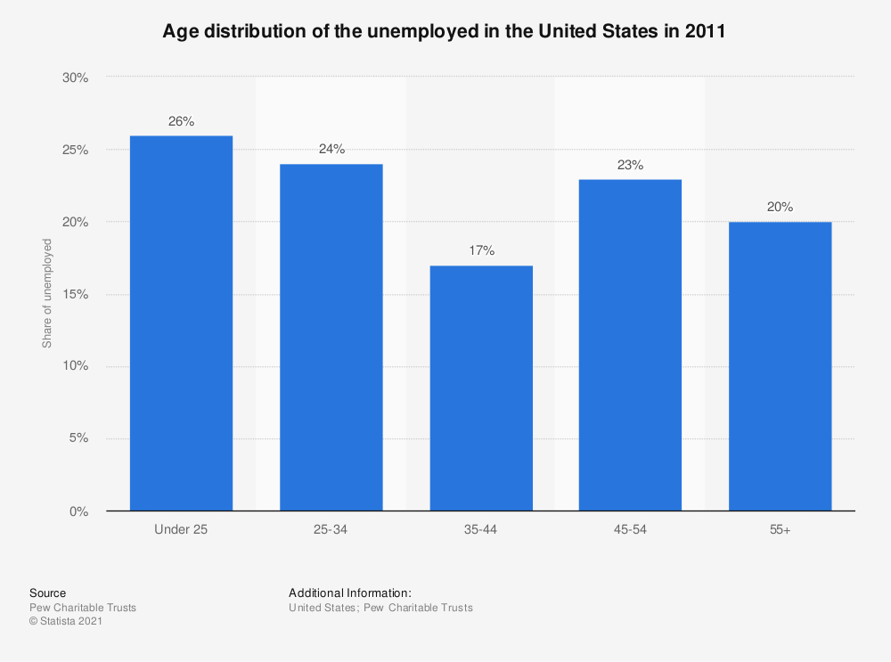 Statistic: Age distribution of the unemployed in the United States in 2011 | Statista