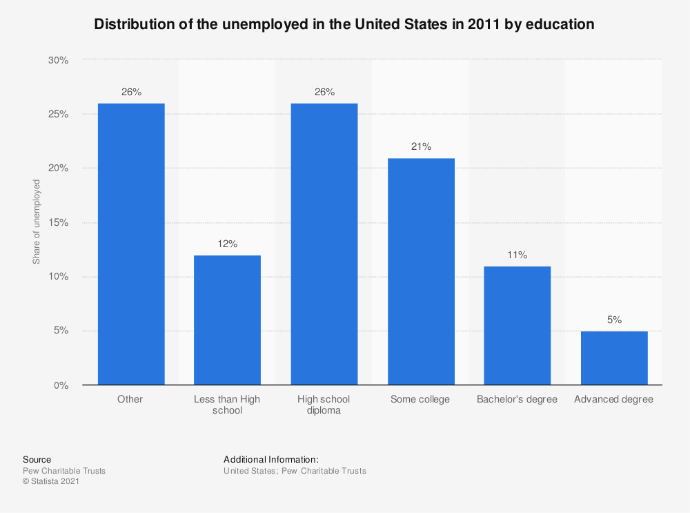 Statistic: Distribution of the unemployed in the United States in 2011 by education | Statista