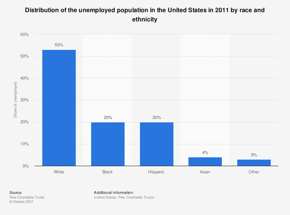 Statistic: Distribution of the unemployed population in the United States in 2011 by race and ethnicity | Statista