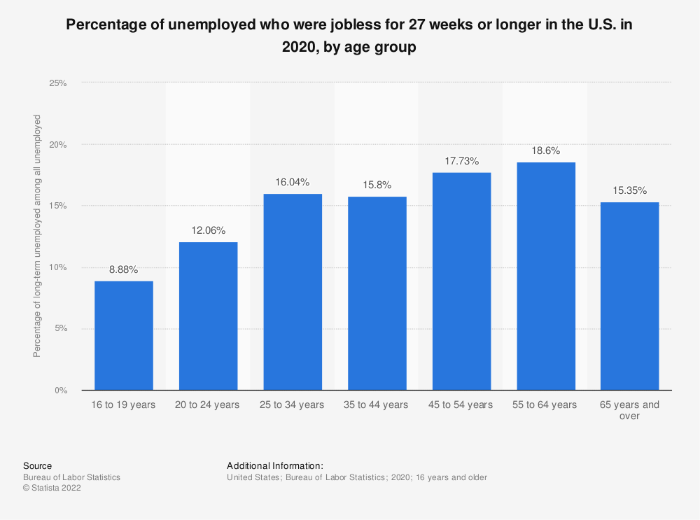 Statistic: Percentage of unemployed who were jobless for 27 weeks or longer in the U.S. in 2018, by age group | Statista