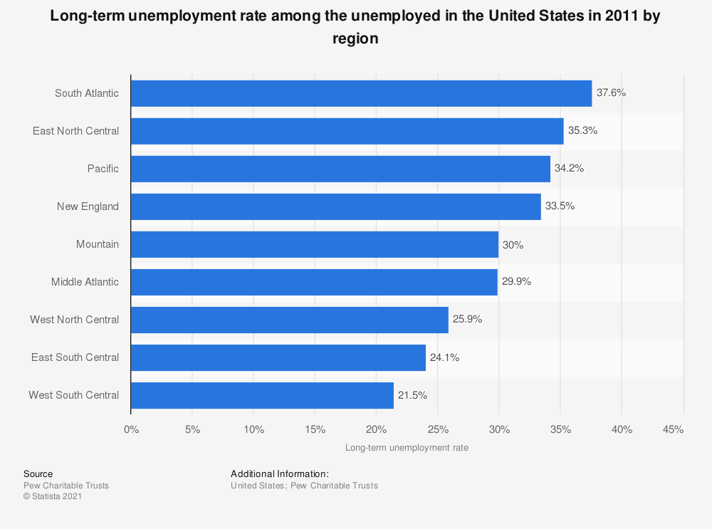 Statistic: Long-term unemployment rate among the unemployed in the United States in 2011 by region | Statista
