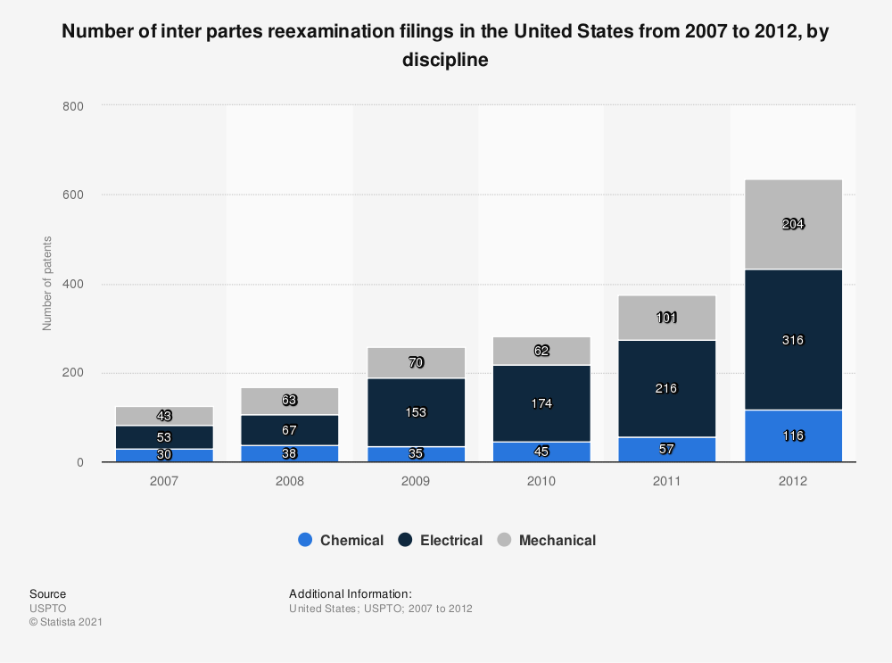 Statistic: Number of inter partes reexamination filings in the United States from 2007 to 2012, by discipline | Statista