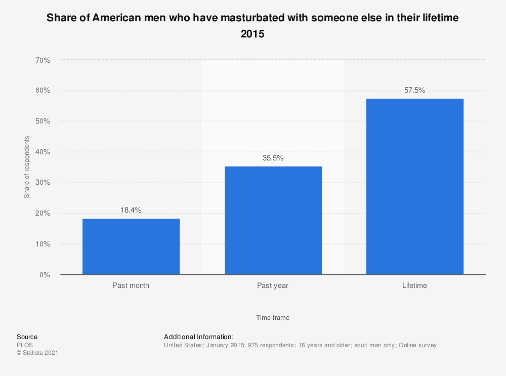 Statistic: Share of American men who have masturbated with someone else in their lifetime 2015 | Statista