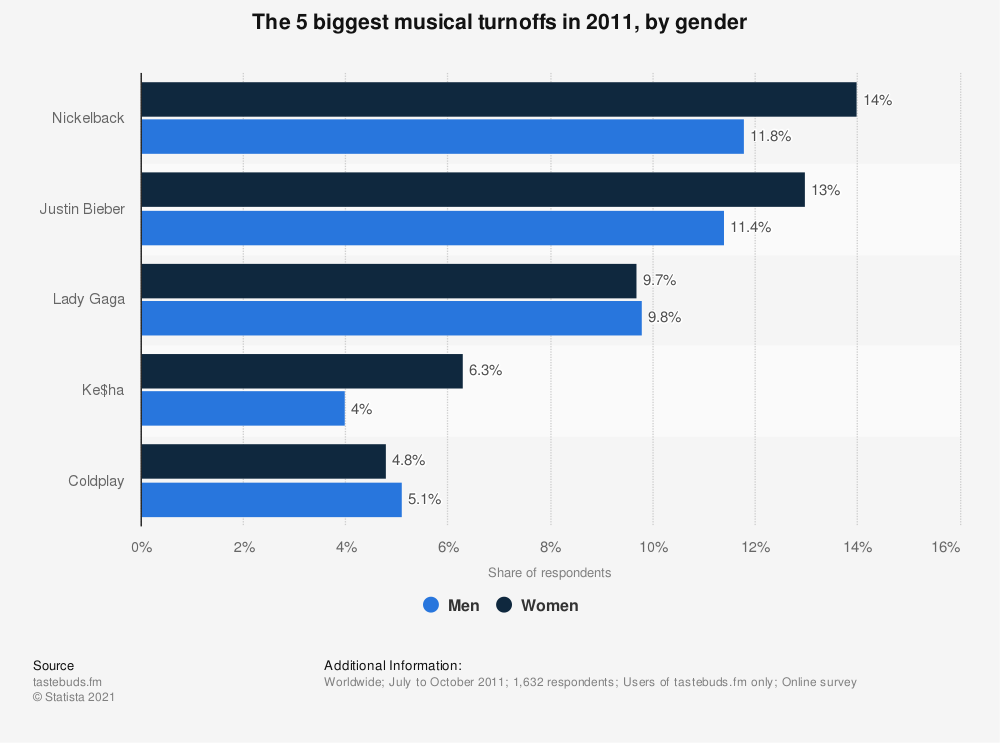 Statistic: The 5 biggest musical turnoffs in 2011, by gender | Statista