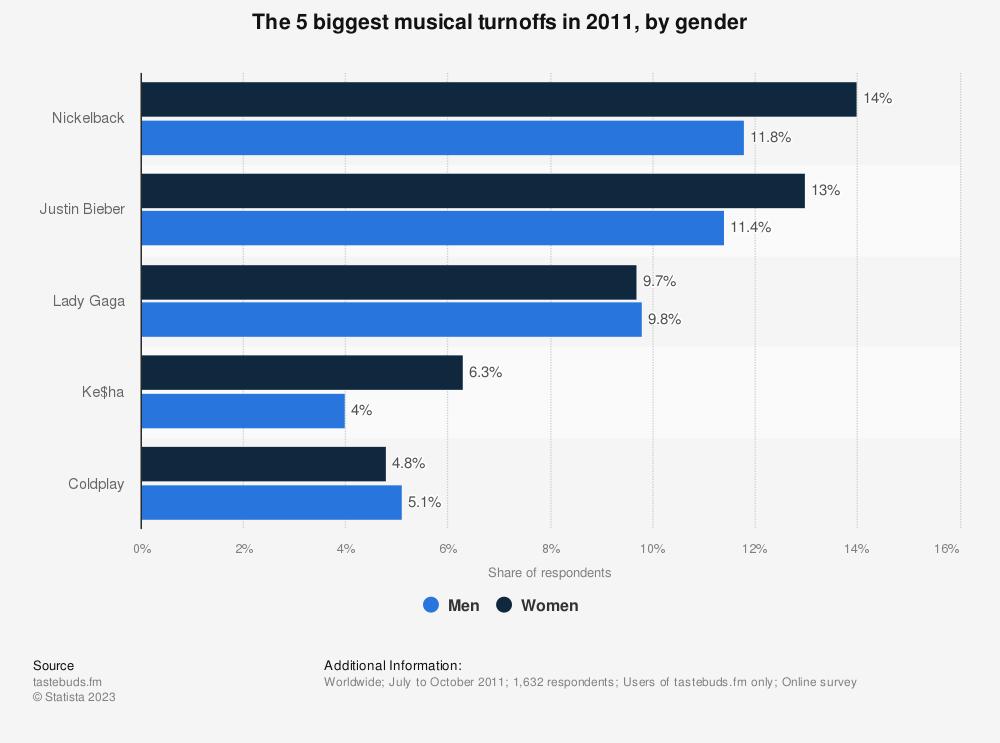 Statistic: The 5 biggest musical turnoffs in 2011, by gender | Statista