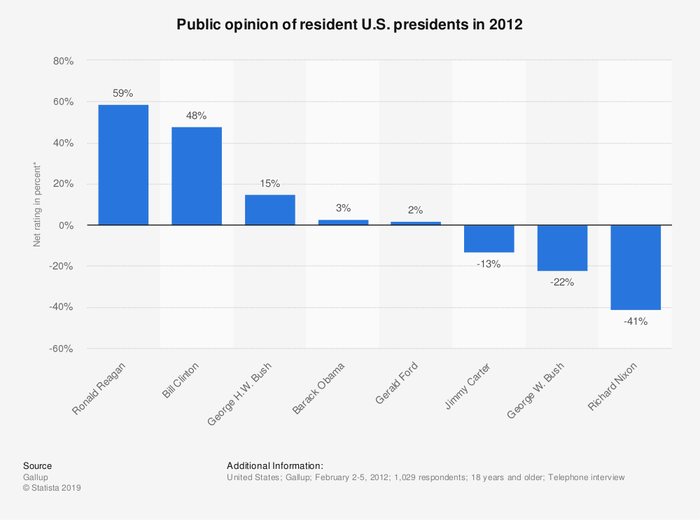 Statistic: Public opinion of resident U.S. presidents in 2012 | Statista