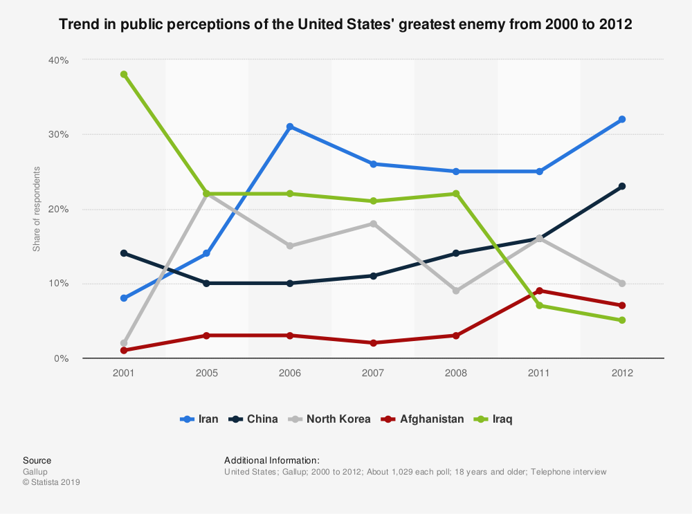Statistic: Trend in public perceptions of the United States' greatest enemy from 2000 to 2012 | Statista