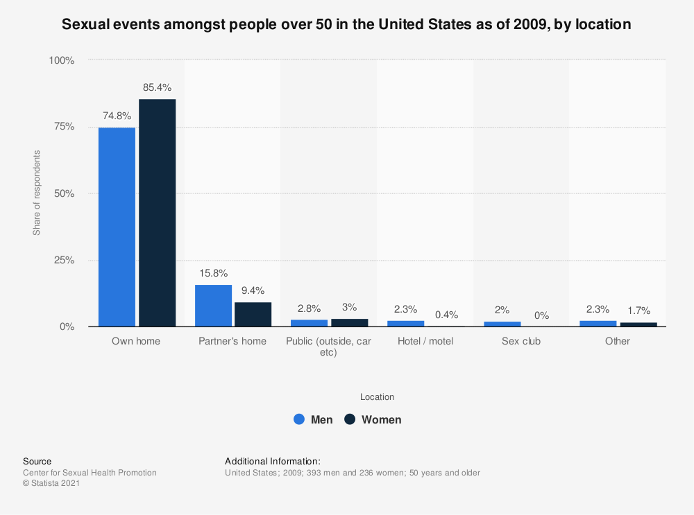 Statistic: Sexual events amongst people over 50 in the United States as of 2009, by location | Statista