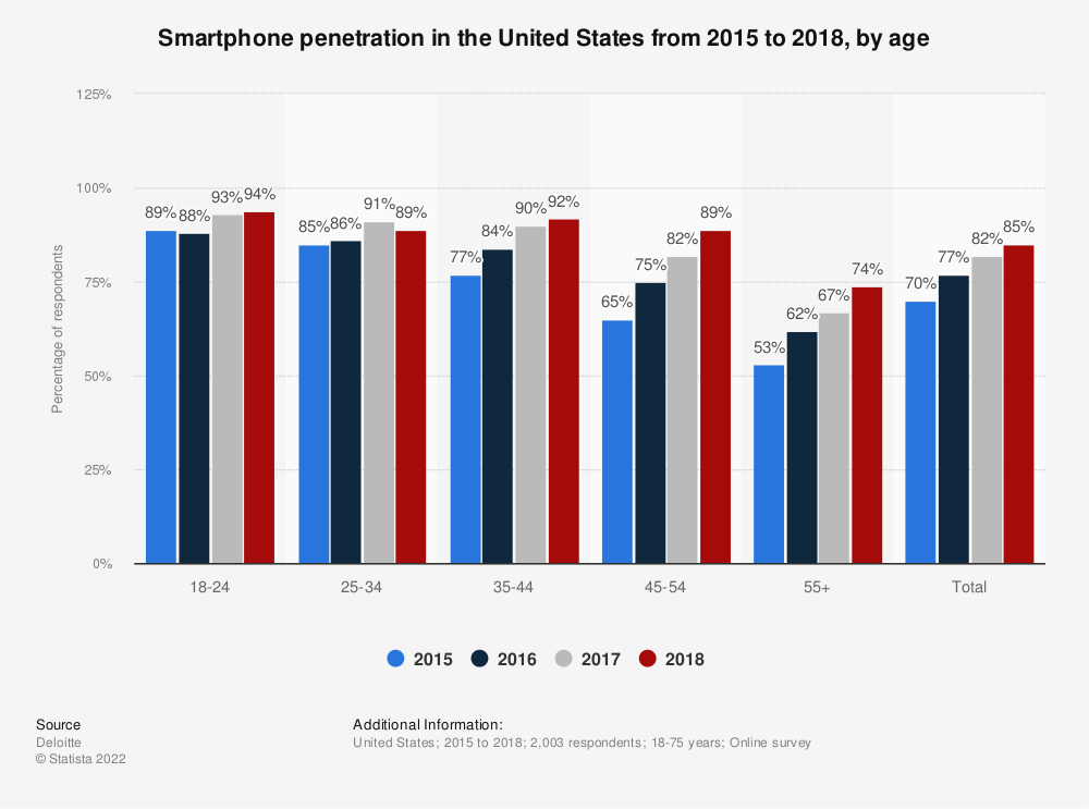 Statistic: Smartphone penetration in the United States from 2015 to 2018, by age | Statista