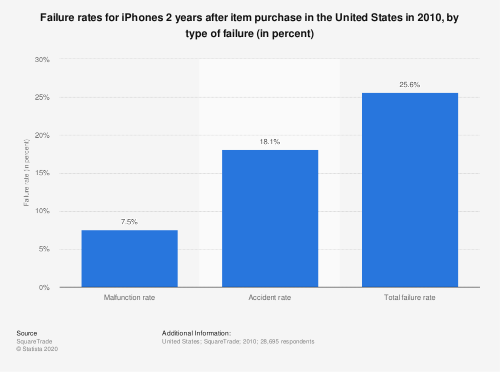 Statistic: Failure rates for iPhones 2 years after item purchase in the United States in 2010, by type of failure (in percent) | Statista