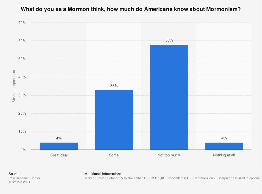 Statistic: What do you as a Mormon think, how much do Americans know about Mormonism?   Statista