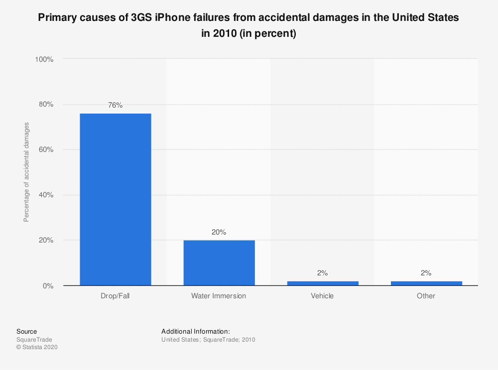 Statistic: Primary causes of 3GS iPhone failures from accidental damages in the United States in 2010 (in percent)   Statista