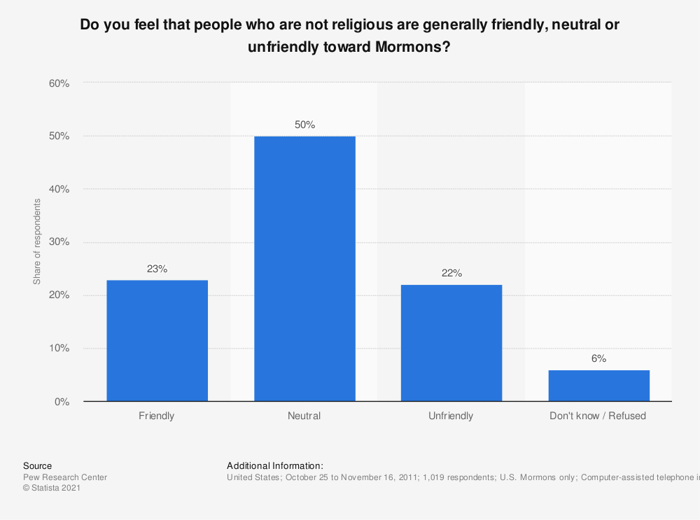 Statistic: Do you feel that people who are not religious are generally friendly, neutral or unfriendly toward Mormons? | Statista
