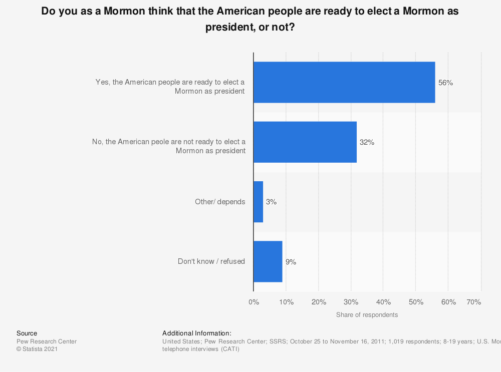 Statistic: Do you as a Mormon think that the American people are ready to elect a Mormon as president, or not? | Statista