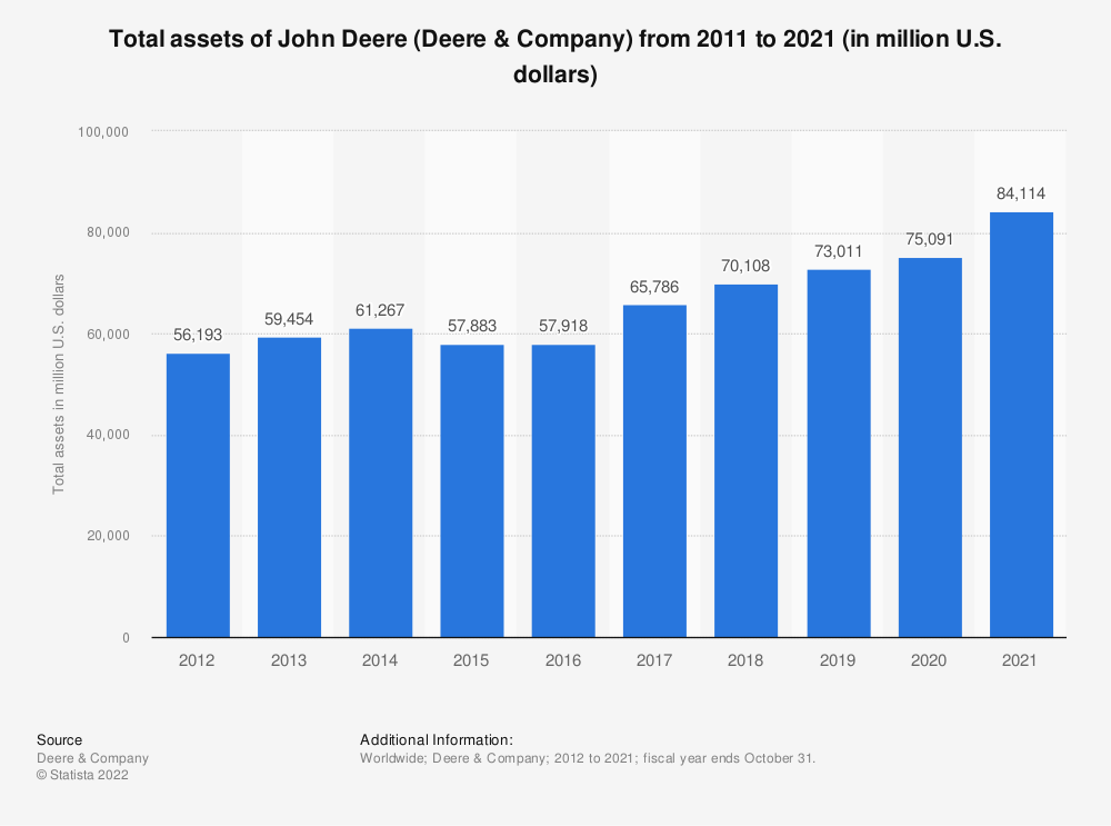 Statistic: Total assets of John Deere (Deere & Company) from 2013 to 2018 (in million U.S. dollars) | Statista