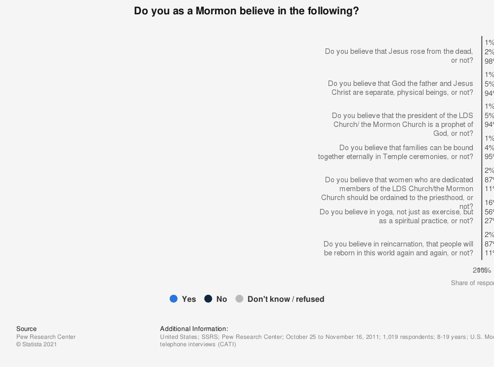 Statistic: Do you as a Mormon believe in the following? | Statista