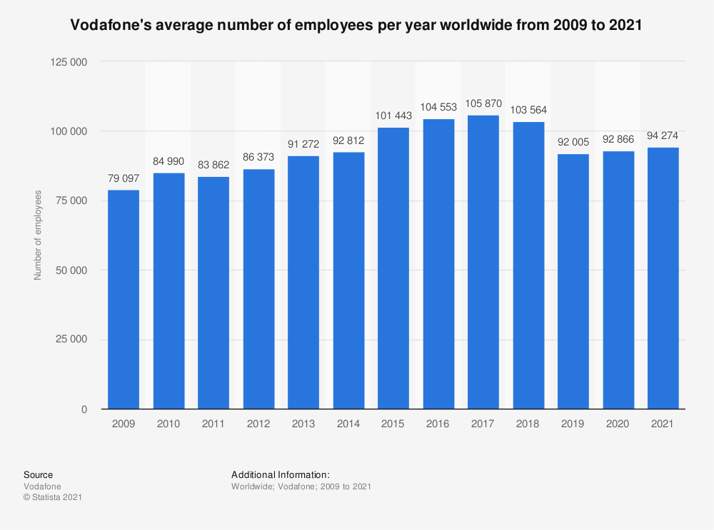Statistic: Number of Vodafone employees worldwide from 2009 to 2019 | Statista
