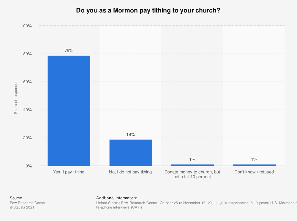 Statistic: Do you as a Mormon pay tithing to your church? | Statista