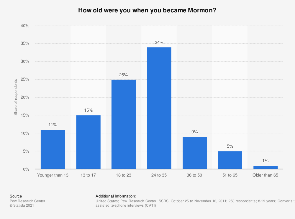 Statistic: How old were you when you became Mormon? | Statista