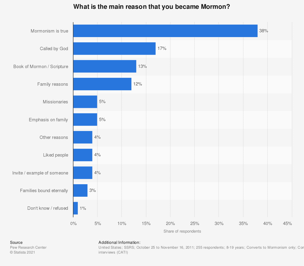 Statistic: What is the main reason that you became Mormon? | Statista