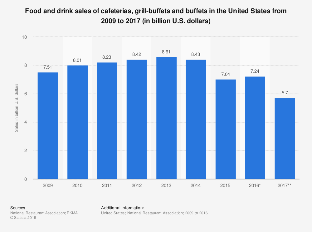 Statistic: Food and drink sales of cafeterias, grill-buffets and buffets in the United States from 2009 to 2015 (in billion U.S. dollars) | Statista