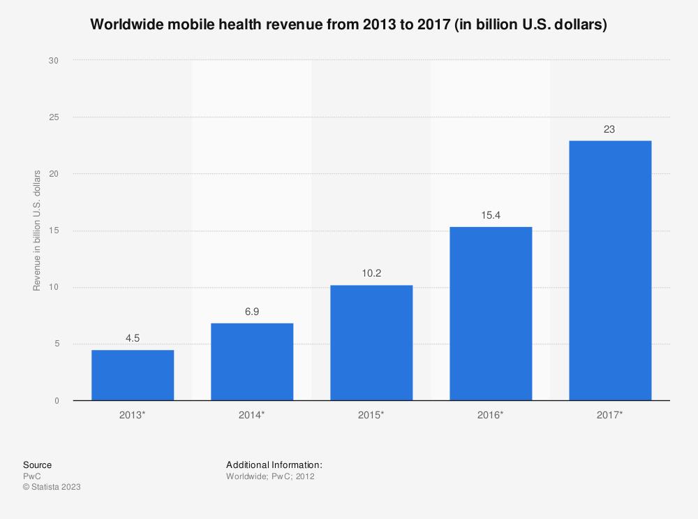 Statistic: Worldwide mobile health revenue from 2013 to 2017 (in billion U.S. dollars)   Statista