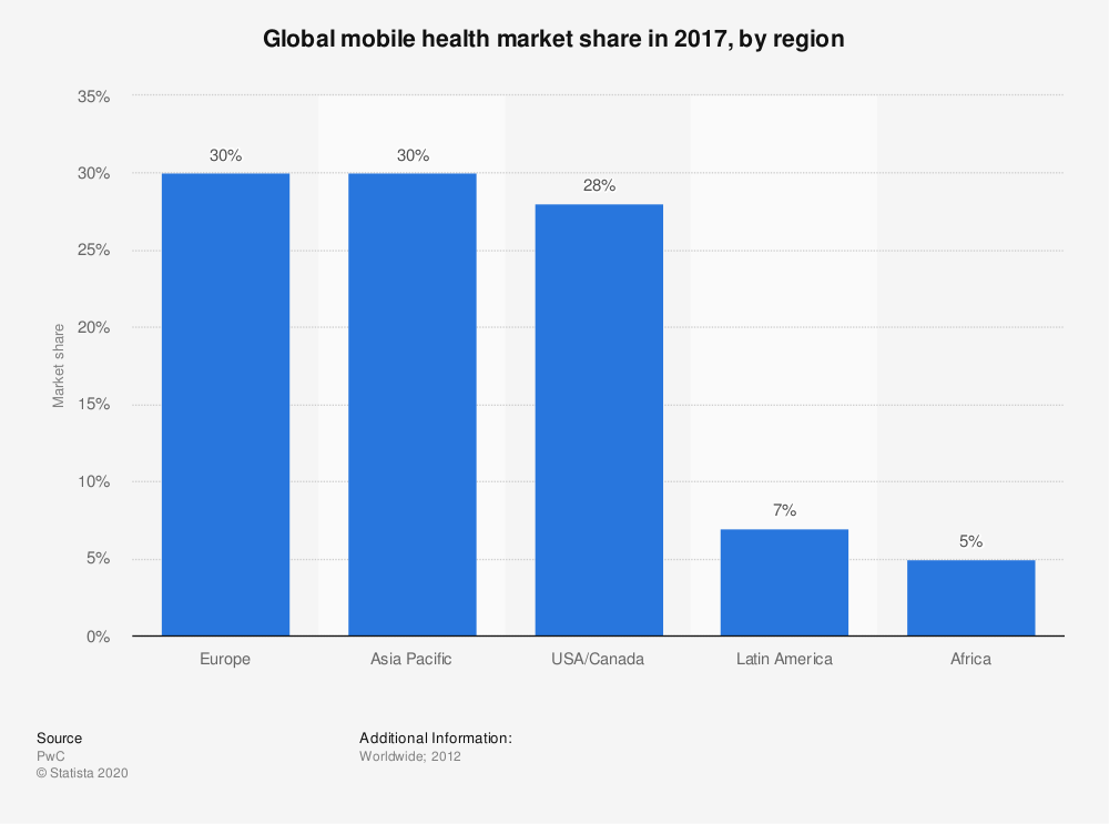 Statistic: Global mobile health market share in 2017, by region | Statista