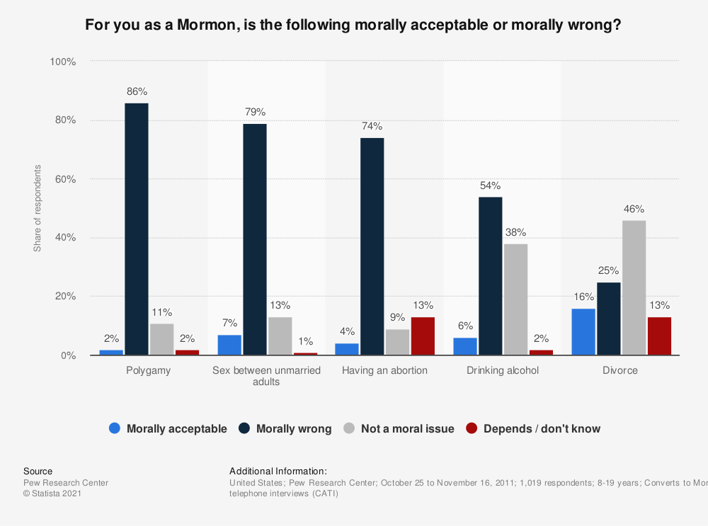 Statistic: For you as a Mormon, is the following morally acceptable or morally wrong? | Statista