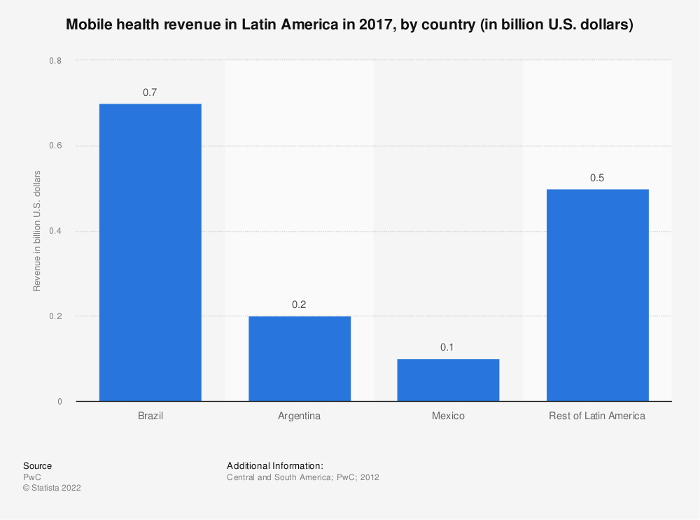 Statistic: Mobile health revenue in Latin America in 2017, by country (in billion U.S. dollars) | Statista