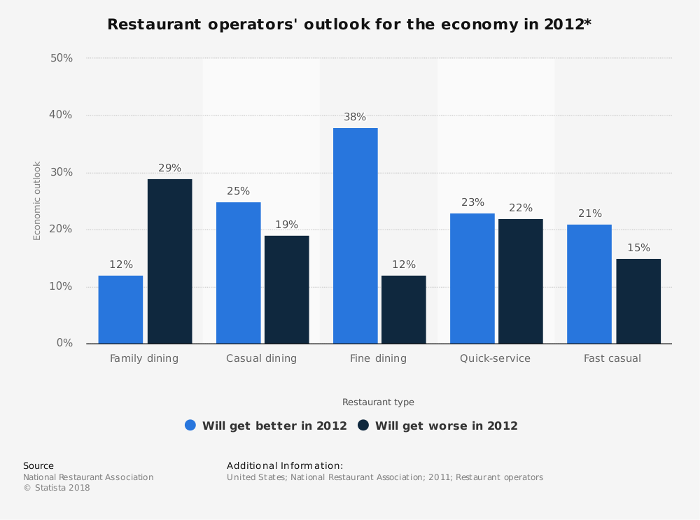 Statistic: Restaurant operators' outlook for the economy in 2012* | Statista