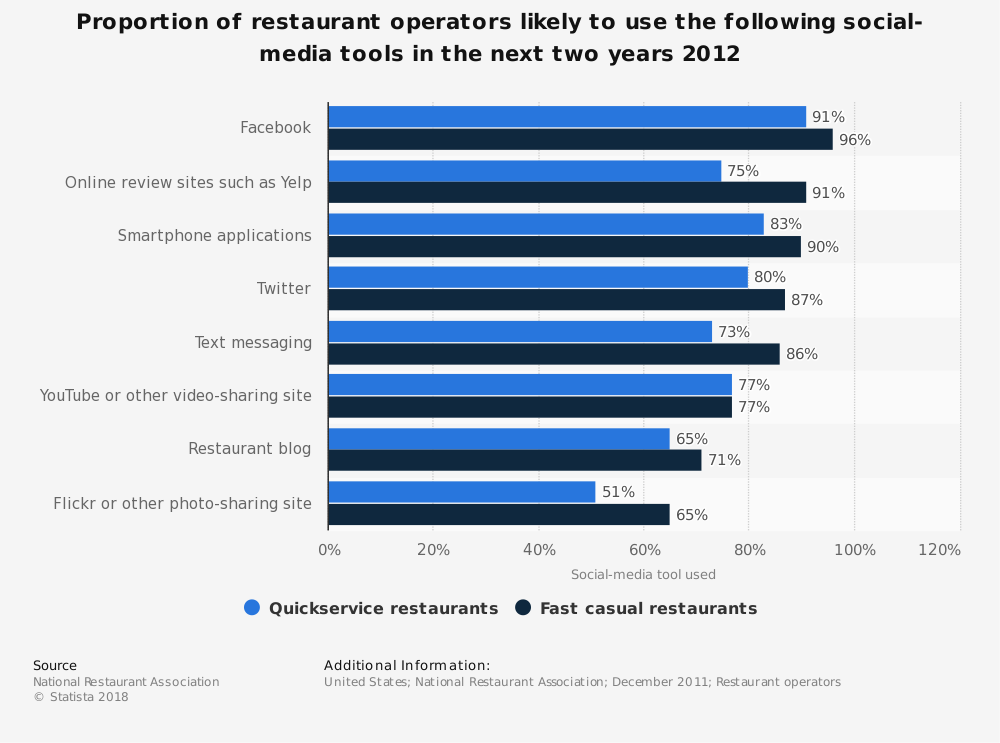 Statistic: Proportion of restaurant operators likely to use the following social-media tools in the next two years 2012 | Statista