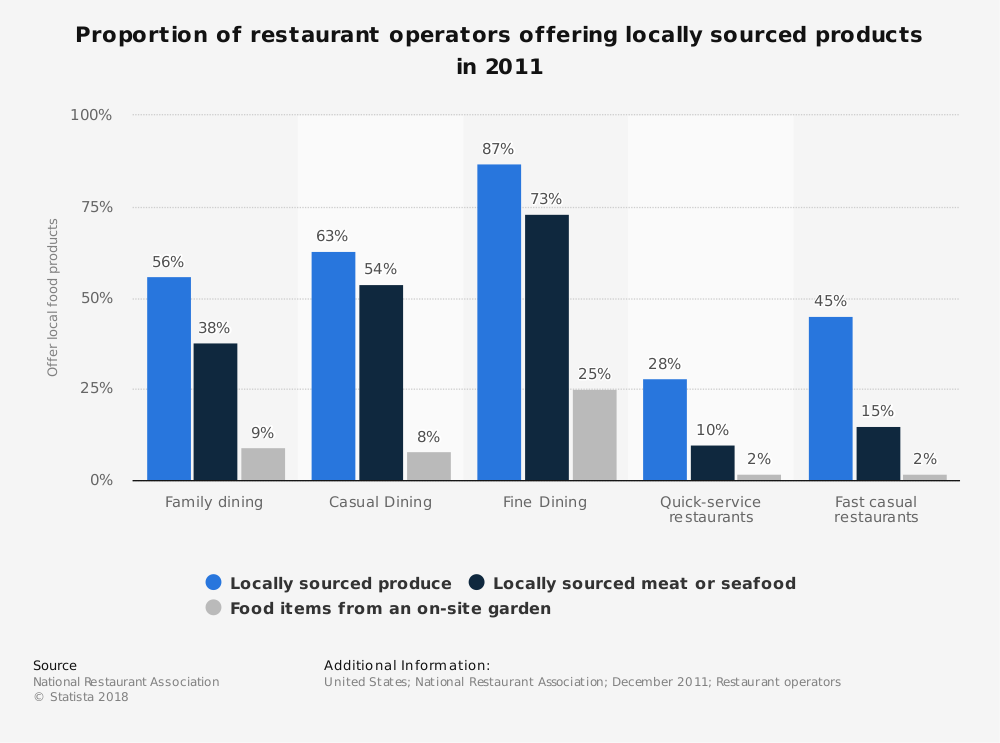 Statistic: Proportion of restaurant operators offering locally sourced products in 2011 | Statista