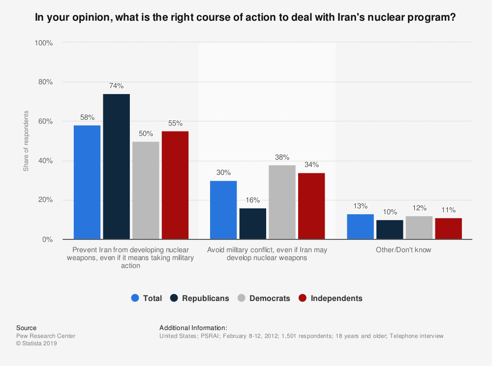 Statistic: In your opinion, what is the right course of action to deal with Iran's nuclear program? | Statista