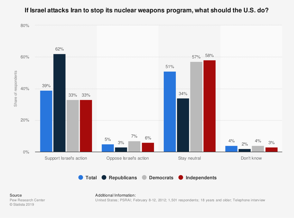 Statistic: If Israel attacks Iran to stop its nuclear weapons program, what should the U.S. do? | Statista