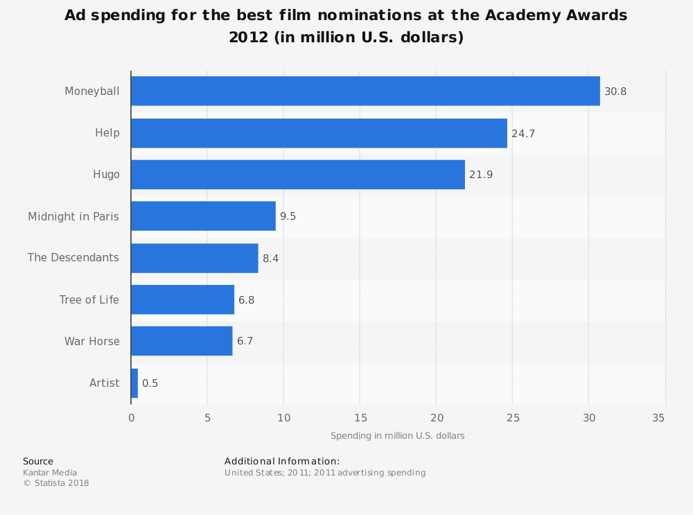 Statistic: Ad spending for the best film nominations at the Academy Awards 2012 (in million U.S. dollars) | Statista