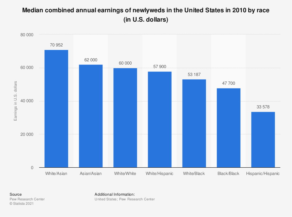 Statistic: Median combined annual earnings of newlyweds in the United States in 2010 by race (in U.S. dollars) | Statista