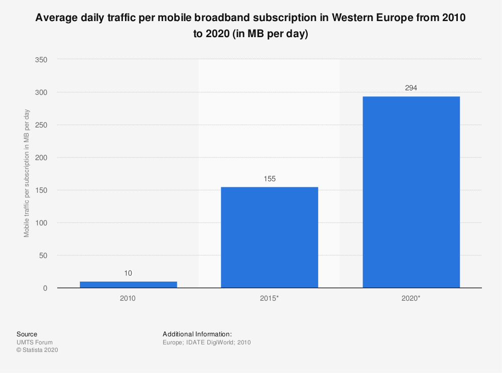 Statistic: Average daily traffic per mobile broadband subscription in Western Europe from 2010 to 2020 (in MB per day) | Statista