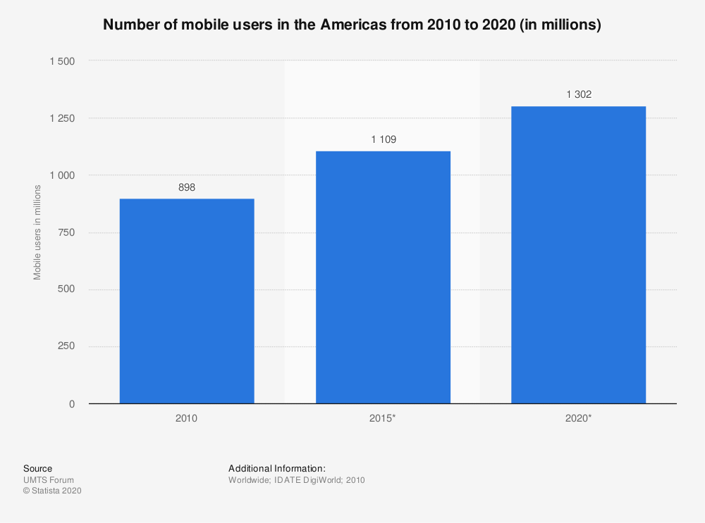Statistic: Number of mobile users in the Americas from 2010 to 2020 (in millions)   Statista