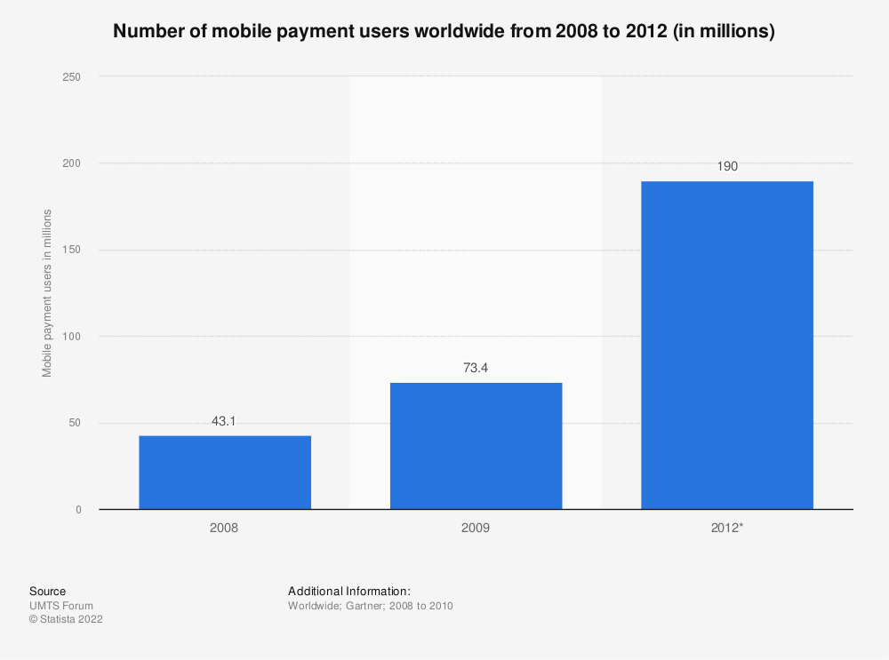 Statistic: Number of mobile payment users worldwide from 2008 to 2012 (in millions) | Statista