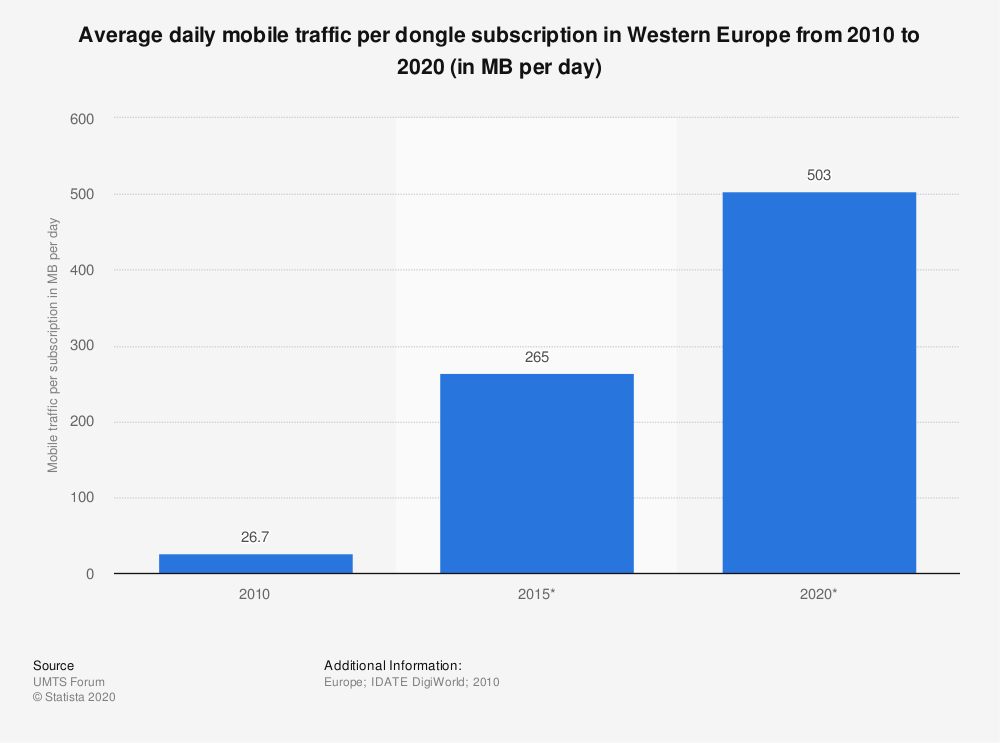 Statistic: Average daily mobile traffic per dongle subscription in Western Europe from 2010 to 2020 (in MB per day) | Statista