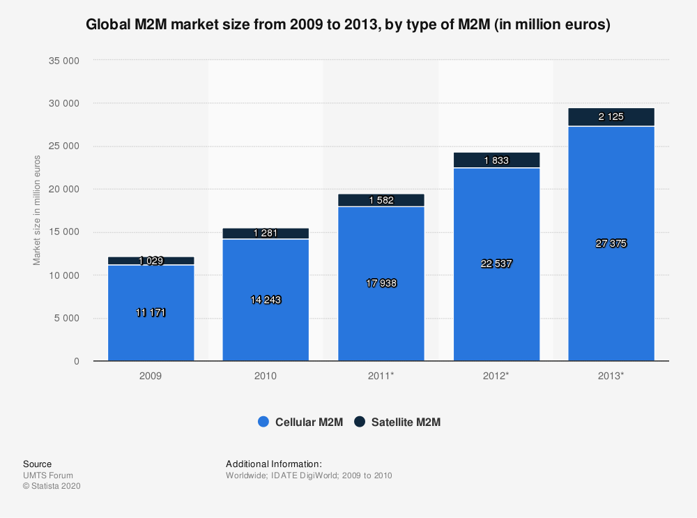 Statistic: Global M2M market size from 2009 to 2013, by type of M2M (in million euros) | Statista