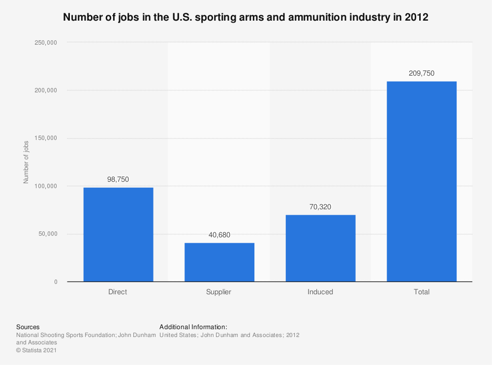 Statistic: Number of jobs in the U.S. sporting arms and ammunition industry in 2012 | Statista
