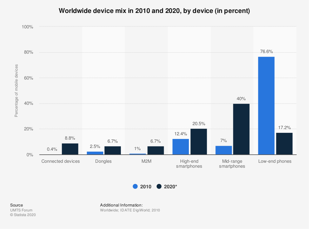 Statistic: Worldwide device mix in 2010 and 2020, by device (in percent) | Statista