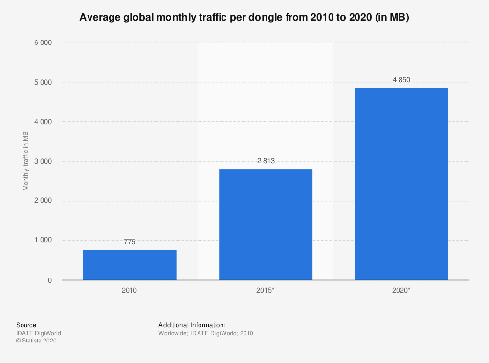 Statistic: Average global monthly traffic per dongle from 2010 to 2020 (in MB) | Statista