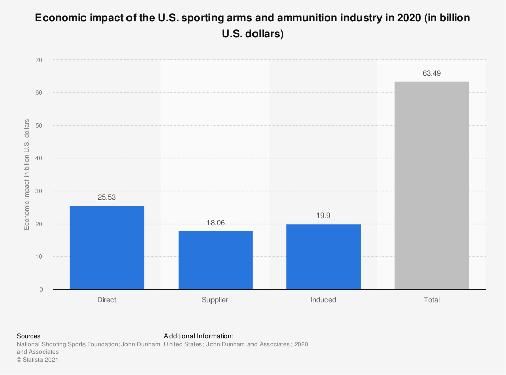 Statistic: Economic impact of the U.S. sporting arms and ammunition industry in 2018 (in billion U.S. dollars) | Statista