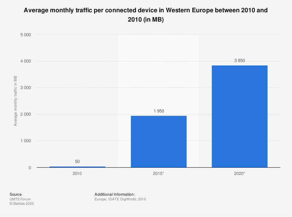Statistic: Average monthly traffic per connected device in Western Europe between 2010 and 2010 (in MB) | Statista
