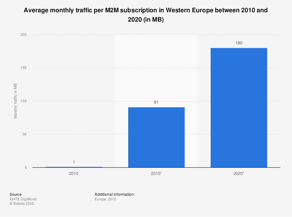 Statistic: Average monthly traffic per M2M subscription in Western Europe between 2010 and 2020 (in MB) | Statista