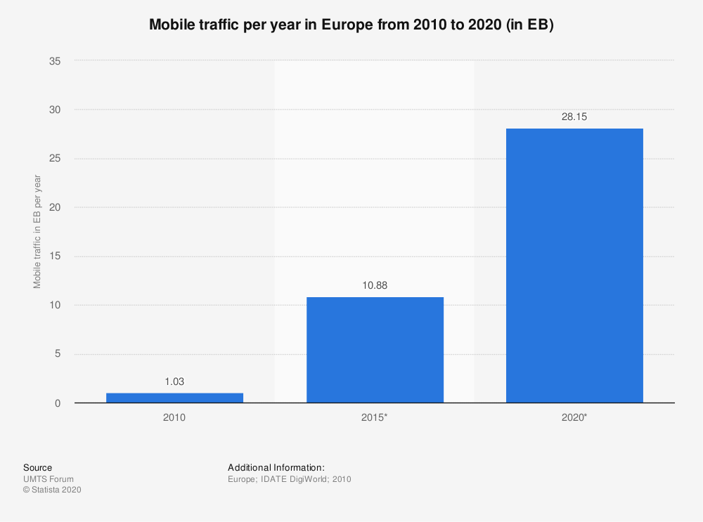 Statistic: Mobile traffic per year in Europe from 2010 to 2020 (in EB) | Statista