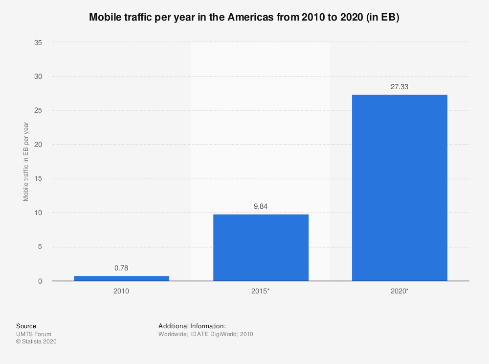Statistic: Mobile traffic per year in the Americas from 2010 to 2020 (in EB) | Statista