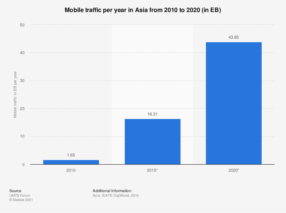 Statistic: Mobile traffic per year in Asia from 2010 to 2020 (in EB) | Statista